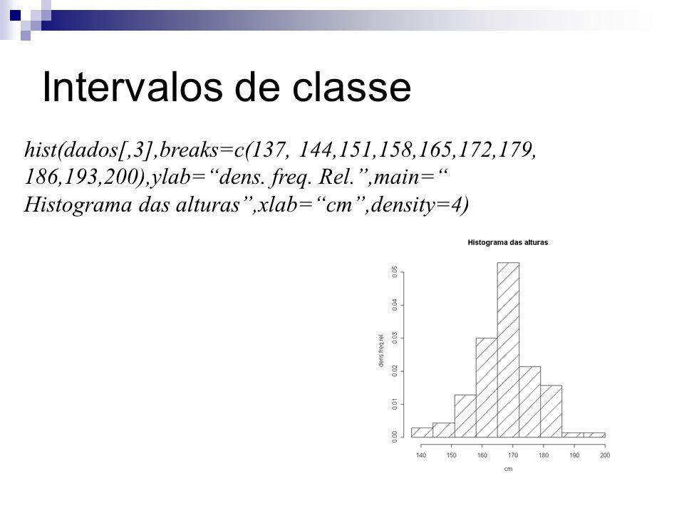 Intervalos de classe hist(dados[,3],breaks=c(137, 144,151,158,165,172,179, 186,193,200),ylab= dens. freq. Rel. ,main=